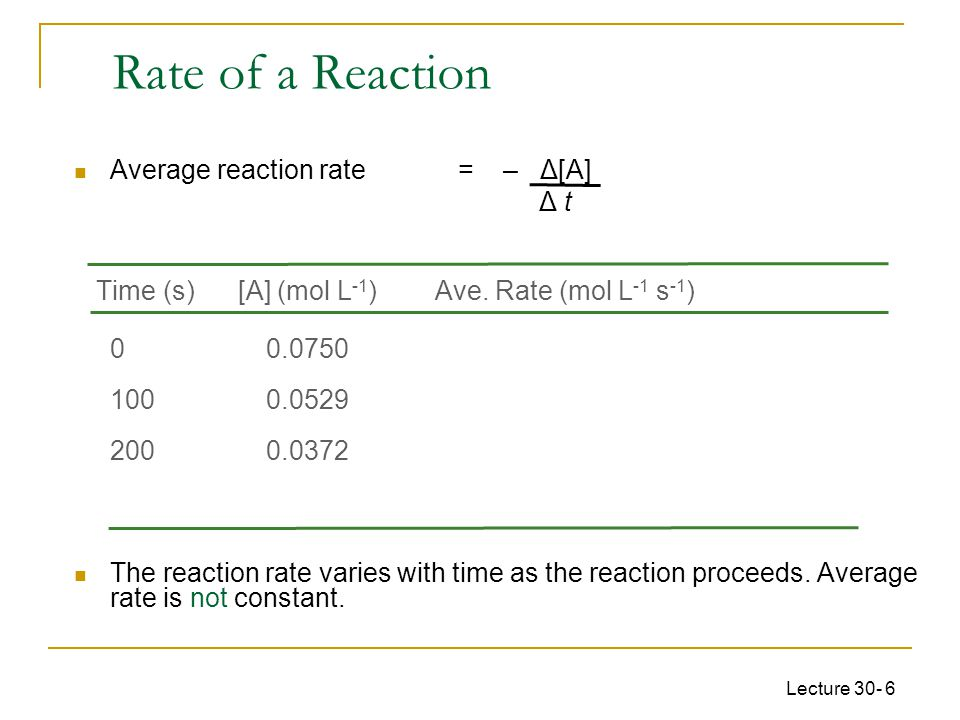 Rate of a Reaction Average reaction rate = – Δ[A] Δ t